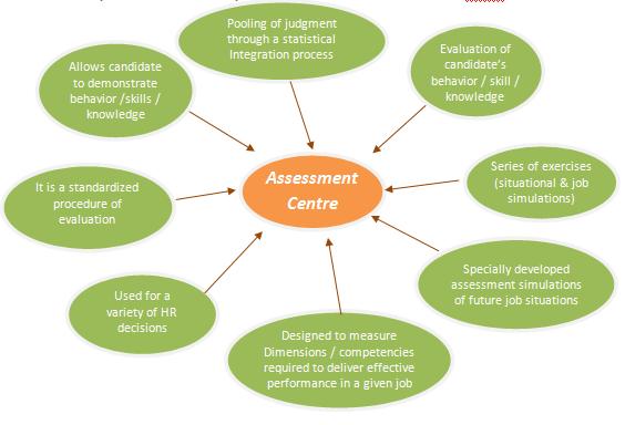 Professional Audit & Corporate Assessment Training Programs